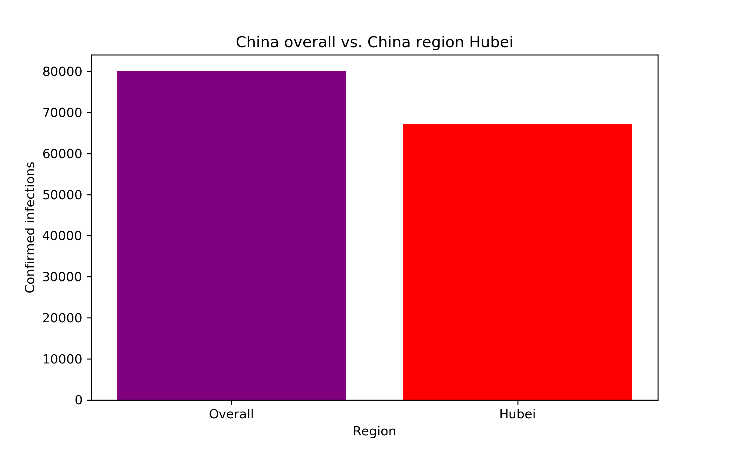 Balkendiagramm: Infektionen in Hubei/China