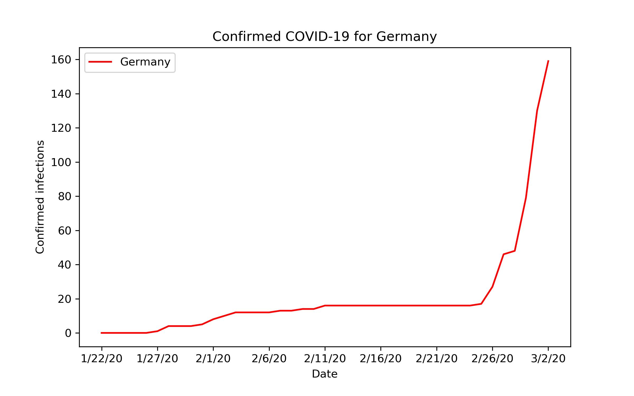 Liniendiagramm: Bestätigte Infektionen in Deutschland