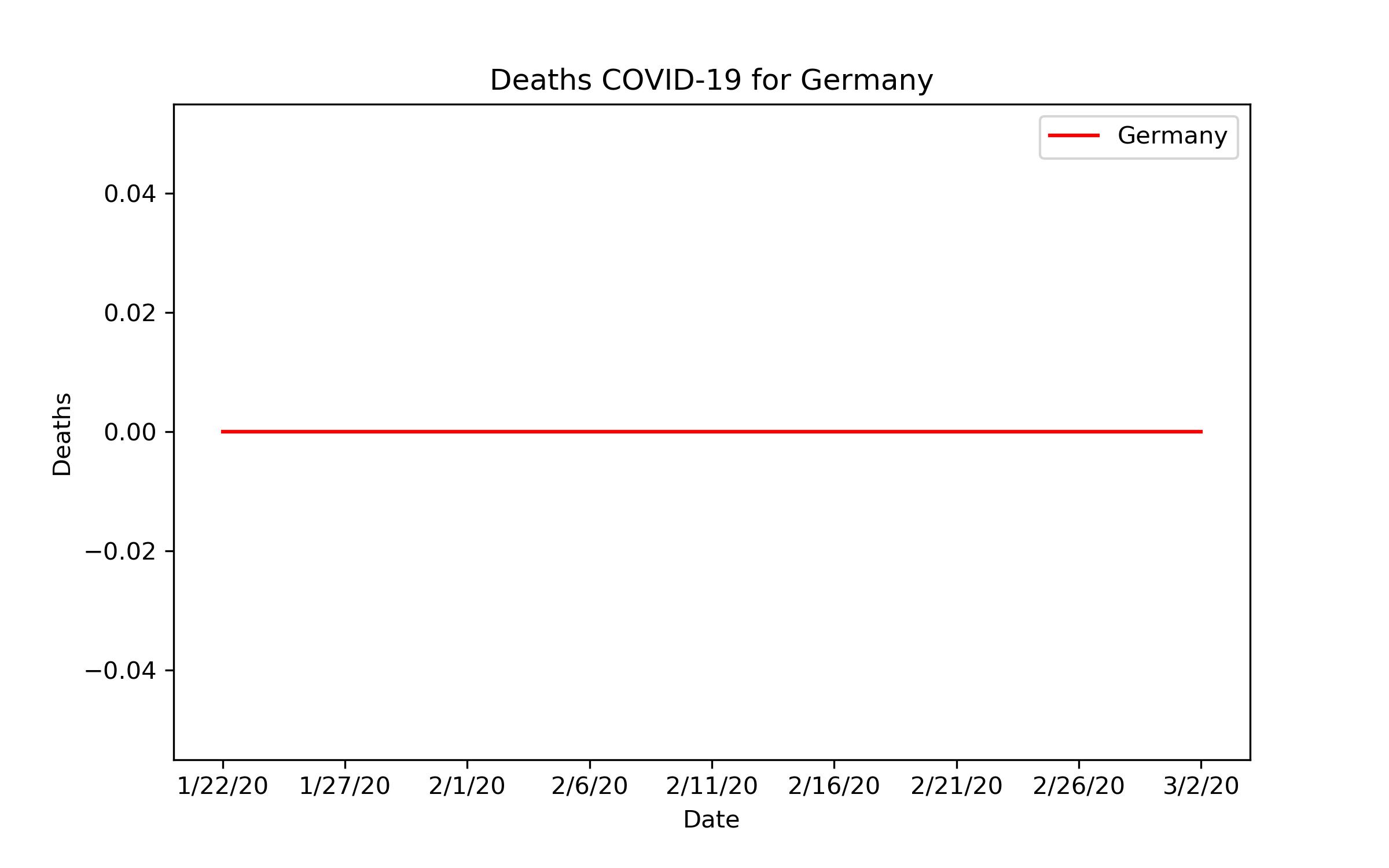 Liniendiagramm: Bestätigte Tote in Deutschland