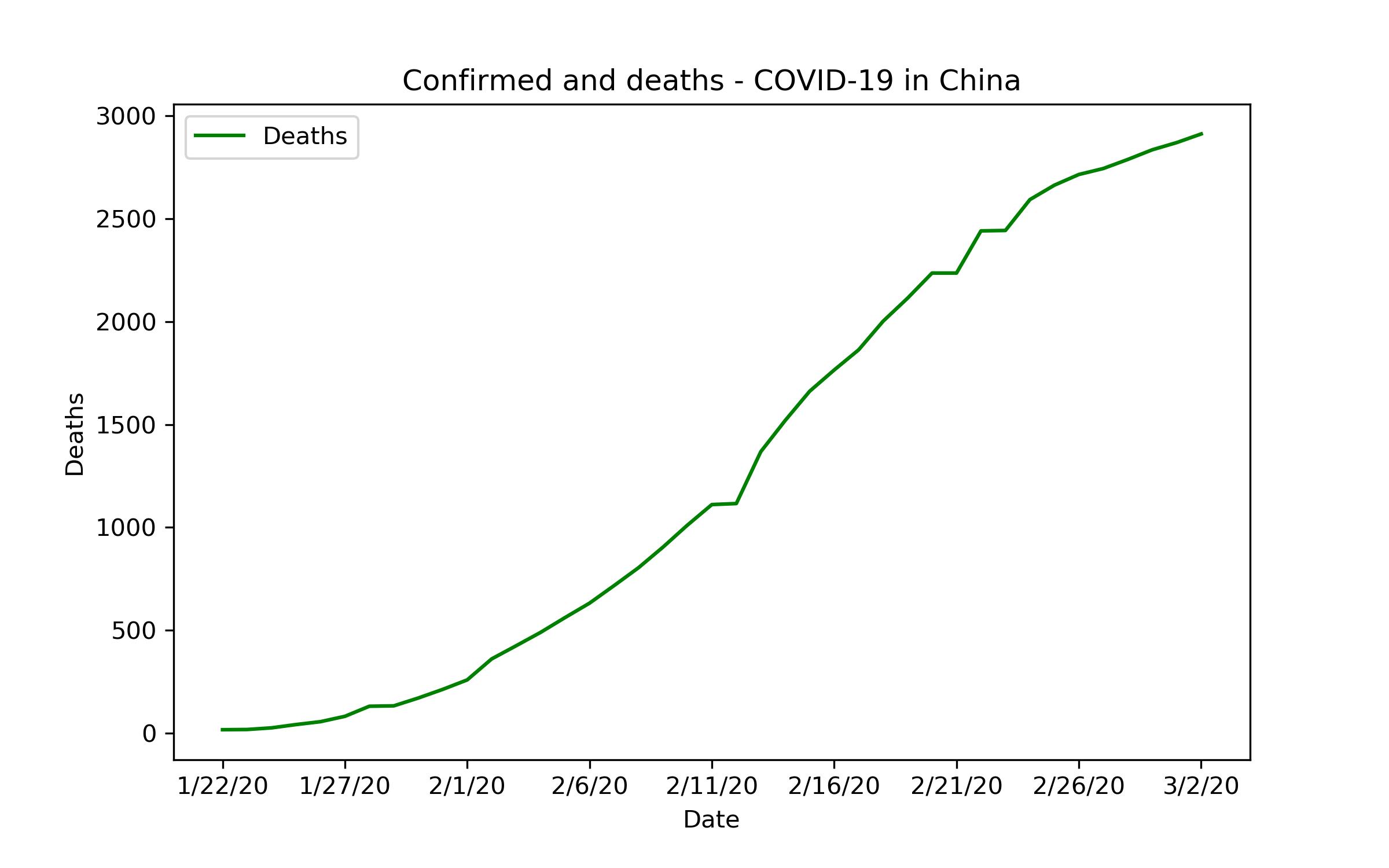 Liniendiagramm: Bestätigte Tote in China