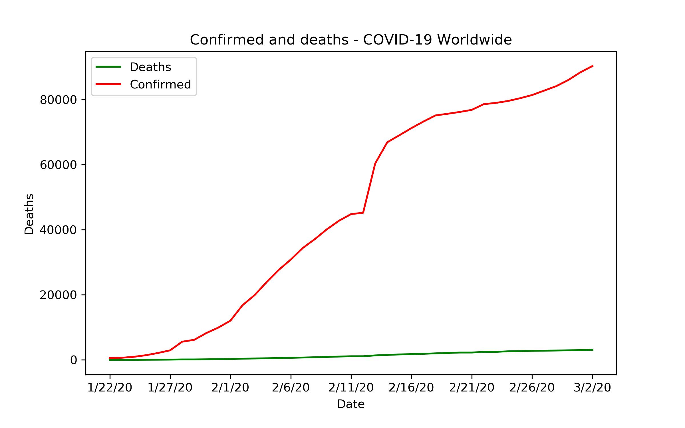 Liniendiagramm: Bestätigte Infektionen und Tote weltweit