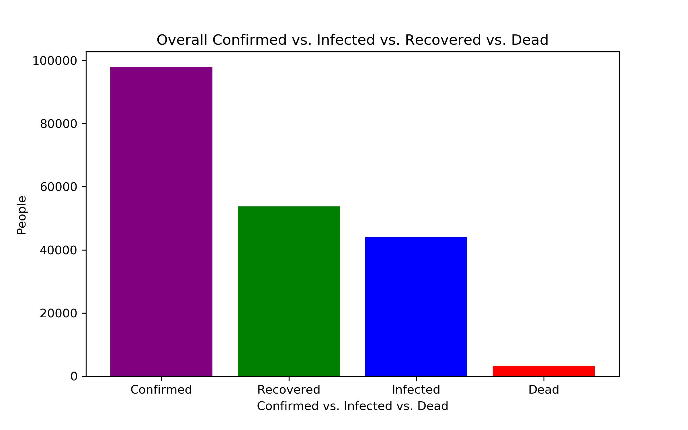 Diagramm: Vergleich der Infektionen, Heilungen und Toten