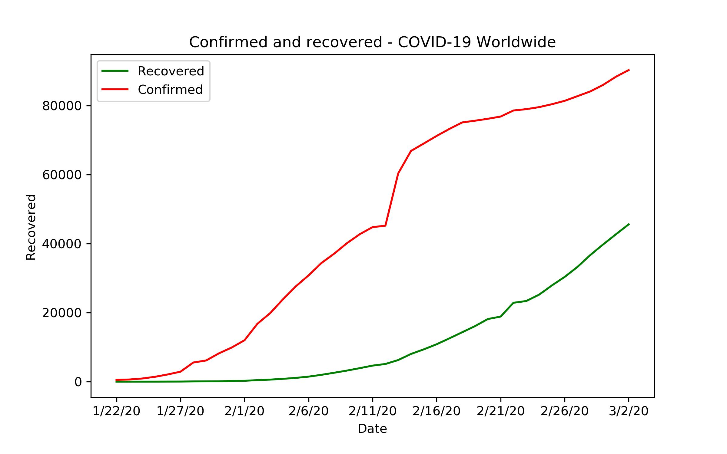 Liniendiagramm: Bestätigte Infektionen und Heilungen weltweit