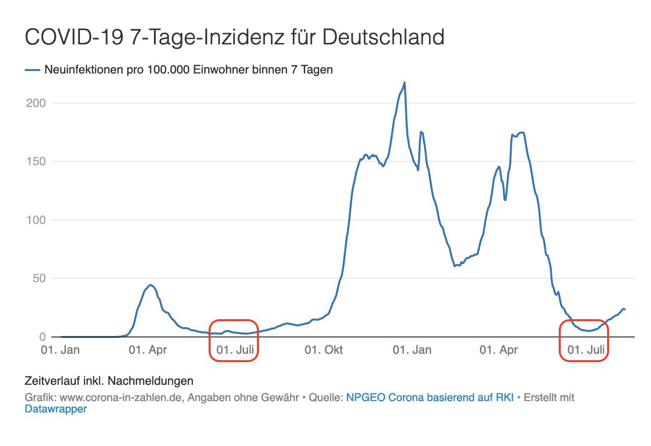 Corona Inzidenz seit Januar 2020 in Deutschland